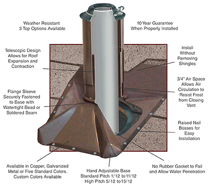 Roof Vent Pipe Boot Cover Covers Existing Cheap Rubber